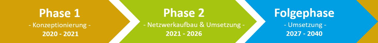 Rheinisches Radverkehrsrevier Phasen Schema
